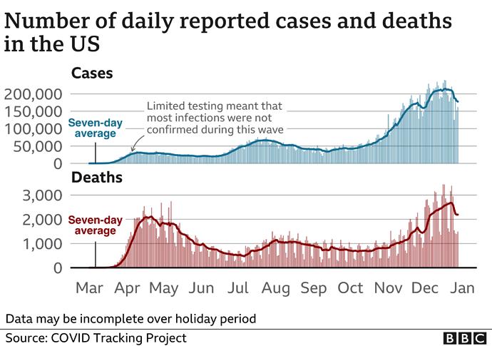 _116290375_us_cases_deaths29dec-nc