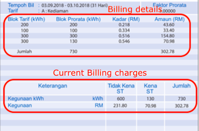 Current billing details & charges