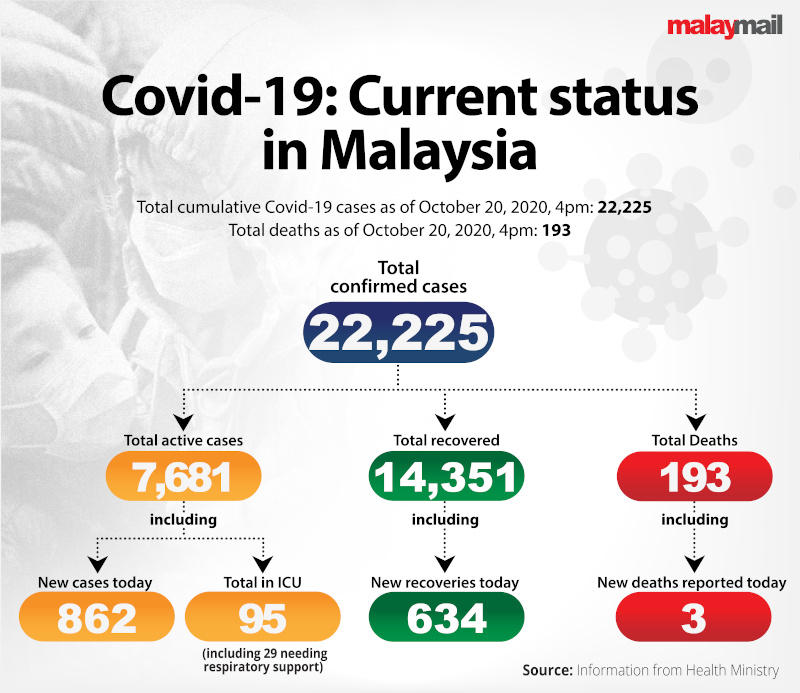 COVID19_Current_status_Malaysia_Oct20_2020