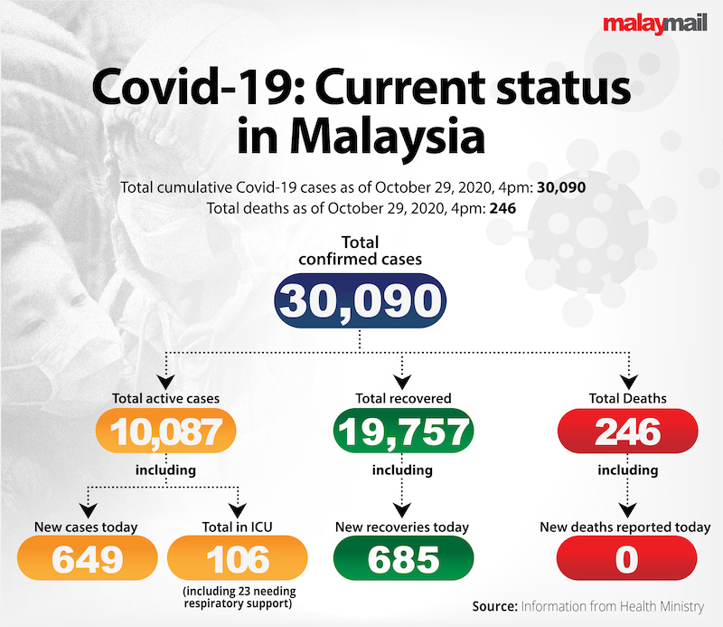 COVID19_Current_status_in_Malaysia_Oct_29-01